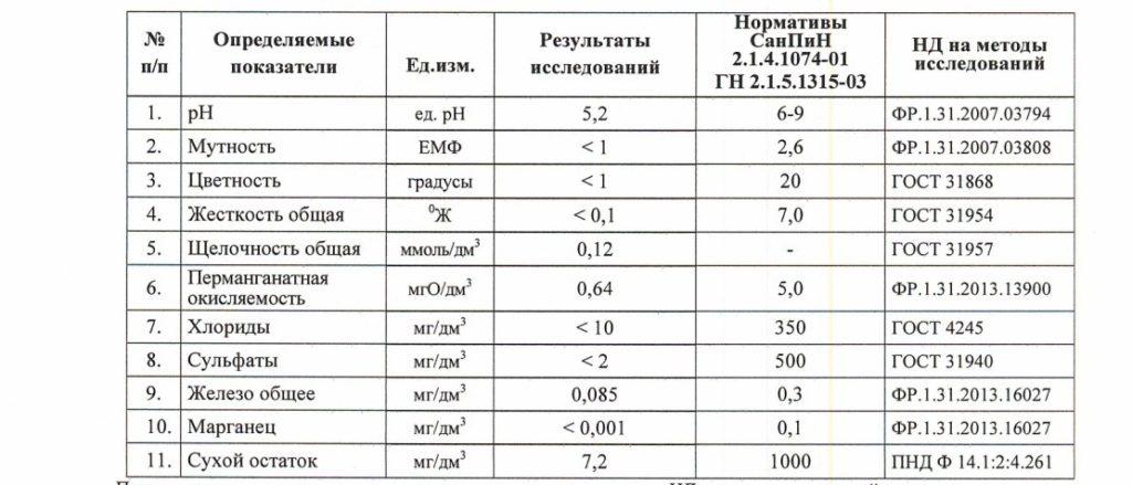 Анализы воды для антисептиков