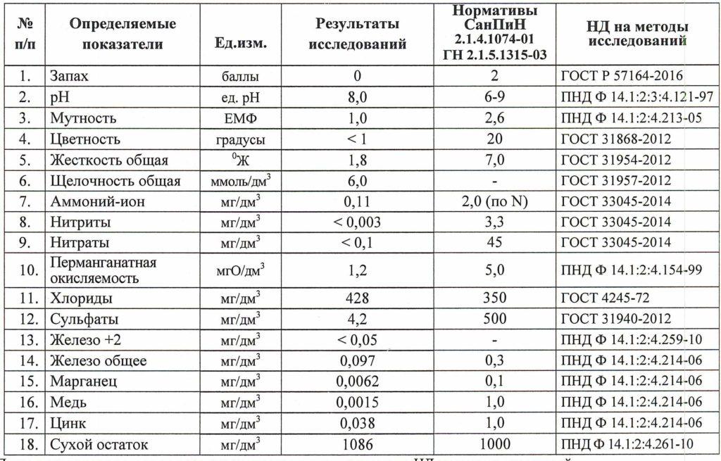 Результаты химического исследования исходной воды в д. Агалатово