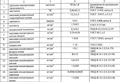 Анализы исходной воды для Судостроительного завода, г. Санкт-Петербург
