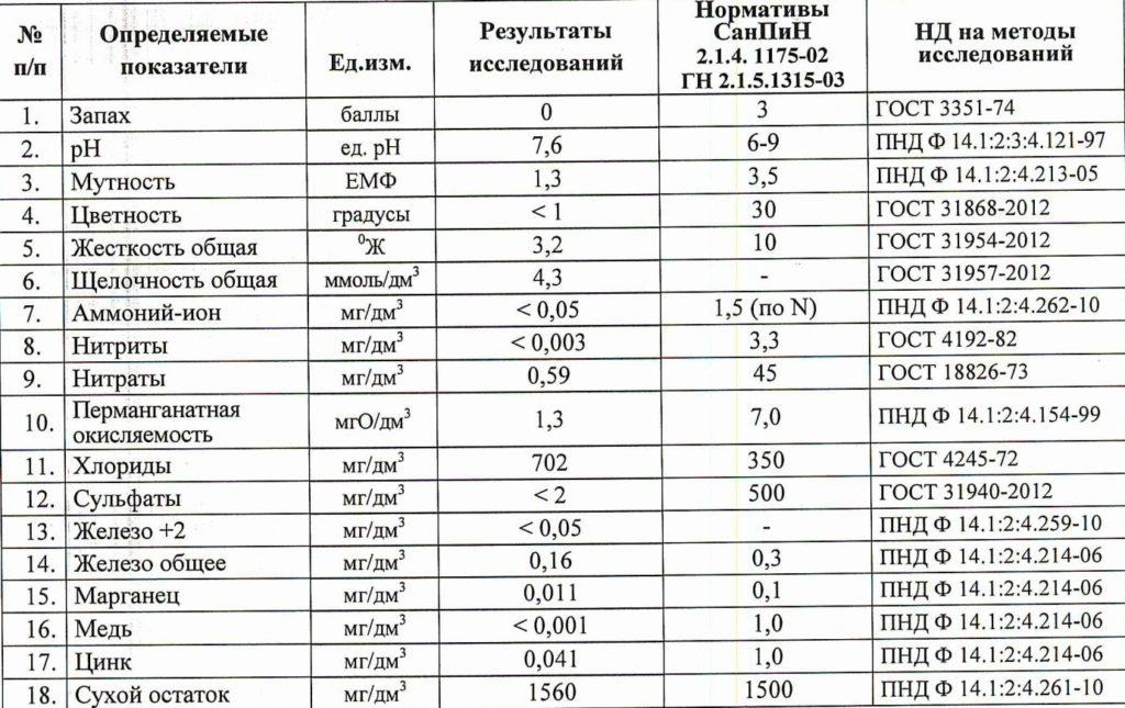 Результаты химического исследования исходной воды в д. Вартемяги