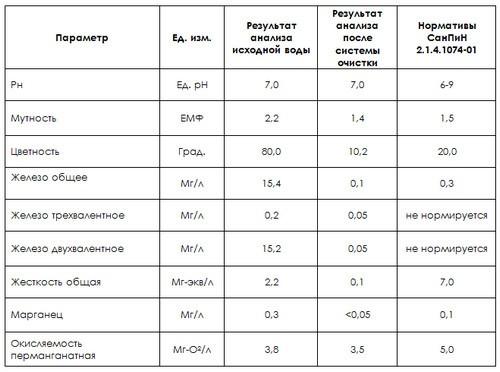 Результаты химического исследования исходной воды в пос. Токсово