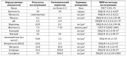 Результаты химического исследования исходной воды в ДНП «Балтийская слобода»