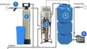 Схема системы очистки воды обратным осмоса для загородного дома или коттеджа