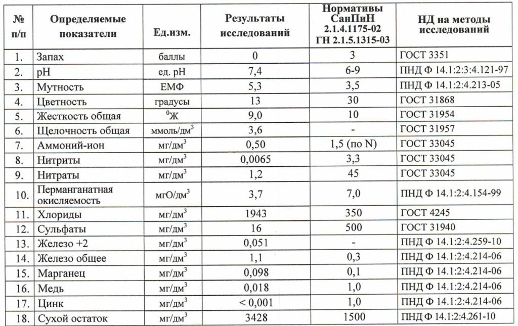 Результаты химического исследования исходной воды в д. Корабсельки