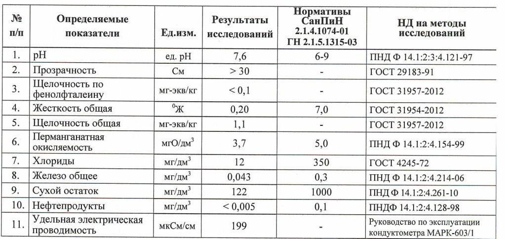 Анализы подготовленной воды для котельной г. Санкт-Петербург - 1