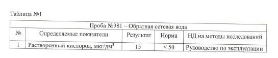 Анализы подготовленной воды для котельной г. Санкт-Петербург - 2