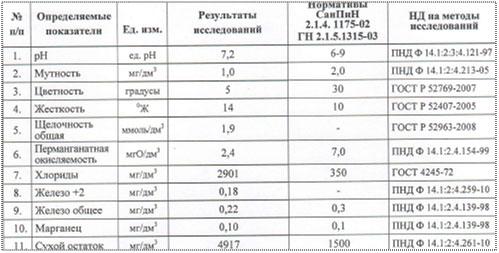 Результаты химического исследования исходной воды в пос. Аро, Колтушский район