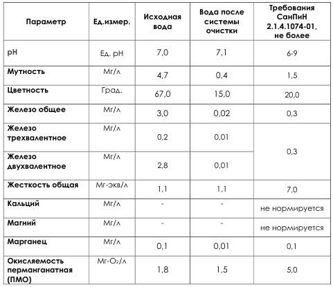 Результаты химического исследования исходной воды в клубном поселке «Балаково»