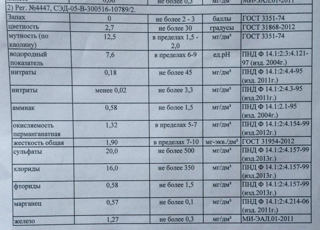 Результаты химического исследования исходной воды из колодца в п. Лесколово