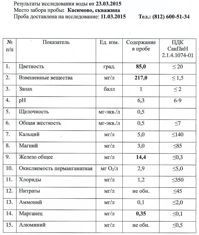 Результаты химического исследования исходной воды в п. Касимово