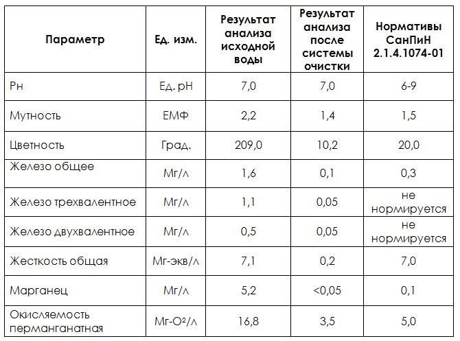Результаты химического исследования исходной воды в пос. Борисова Грива, Всеволожский район