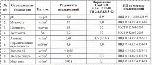 Результаты химического исследования исходной воды в пос. Рябово, Тосненский район